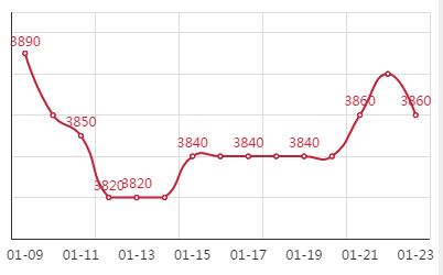 Q195安平市场价